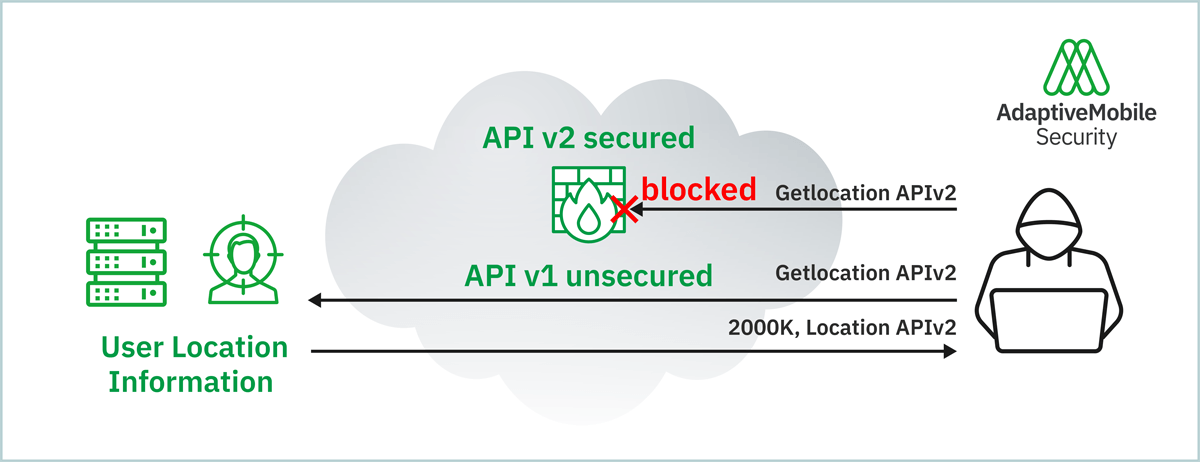 Example - Lack of input parameter validation attack