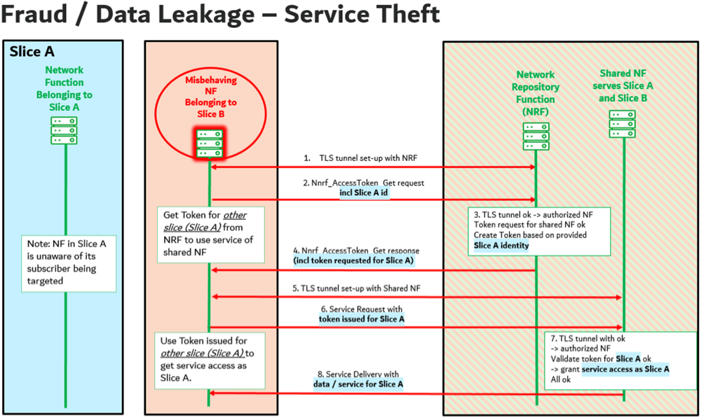 Network slicing vulnerability that could cause fraud or data leakage – service theft